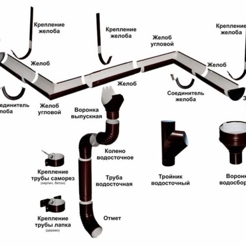 Водосточные системы (водостоки)